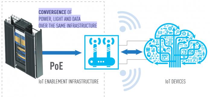 Các tiêu chuẩn PoE: Công nghệ truyền thống, xu hướng cho các hệ thống công nghệ tương lai
