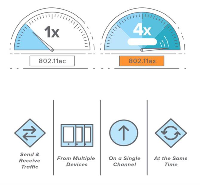 Wi-Fi 6 – tiêu chuẩn kết nối 'phải có' trong năm 2020